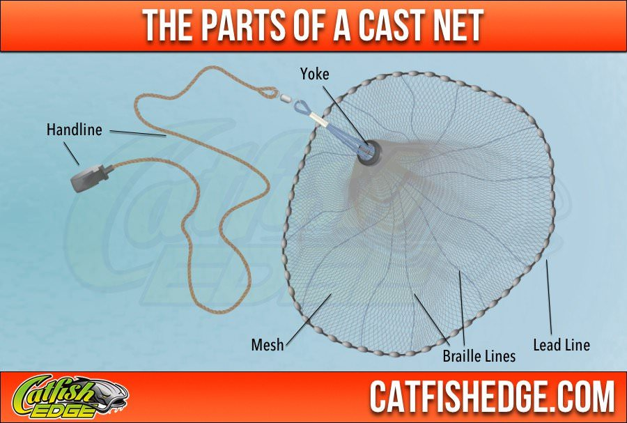 Choose the right cast net you 39 ll catch more catfish bait for Net making instructions