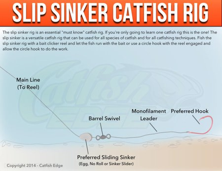 Slip sinker rig the one must know catfish rig for Types of fishing sinkers