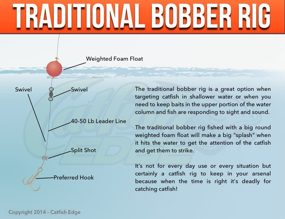 Traditional bobber rig for catfish splatting cats for How to rig a fishing line