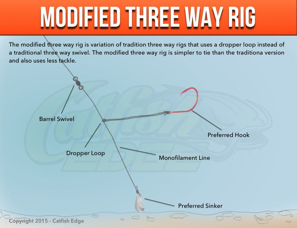 Three way rig for catfish traditional modified and more for Rock fishing rigs