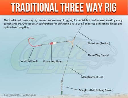 Three Way Rig For Catfish Traditional Modified And More