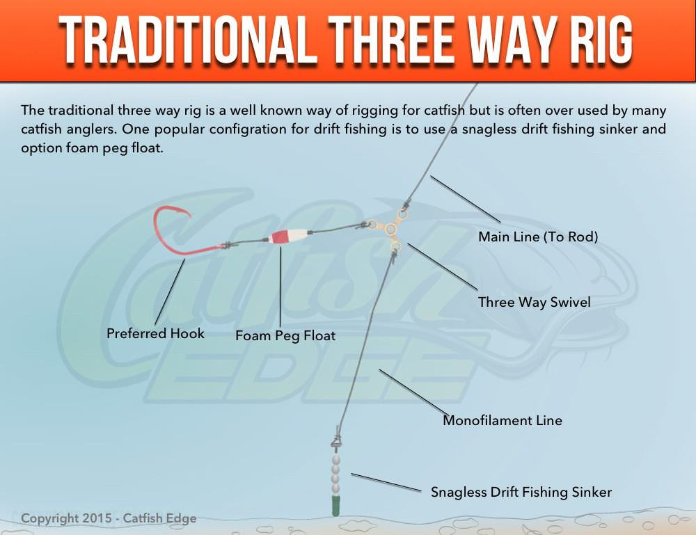 Three way rig for catfish traditional modified and more for Catfish fishing gear