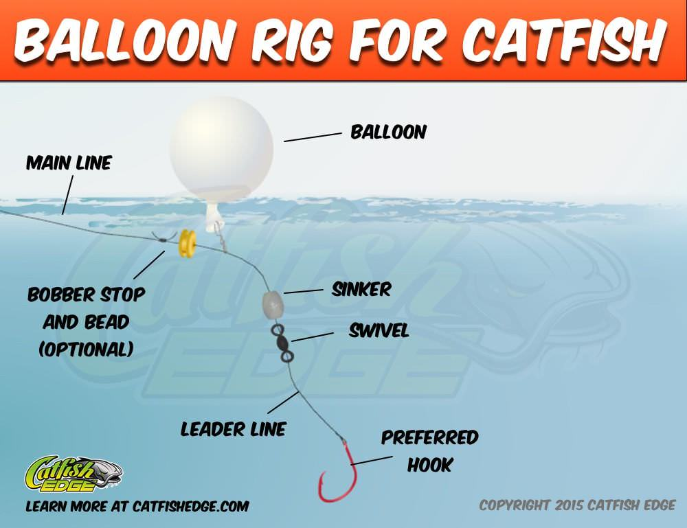 Balloon fishing rig for catfish suspend drift and more for A rig fishing
