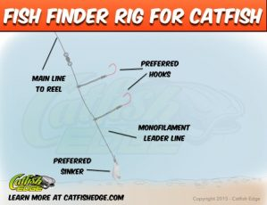 Fish Finder Rig Catfish 450
